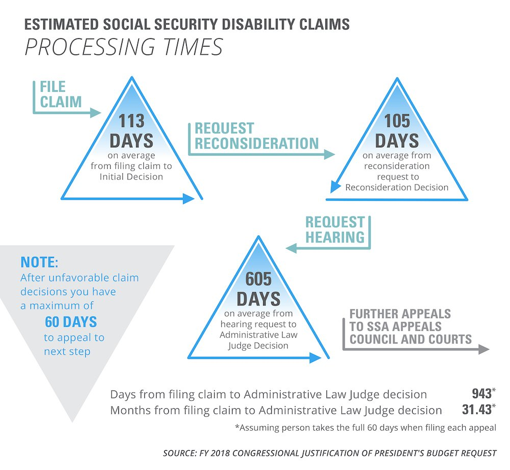 Disability Facts information chart